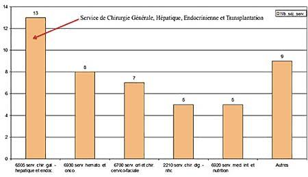 graph 1 endocrinienne copie