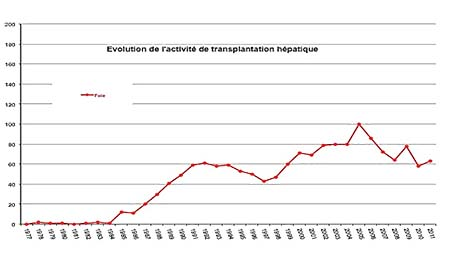 graph 1 transplantation copie